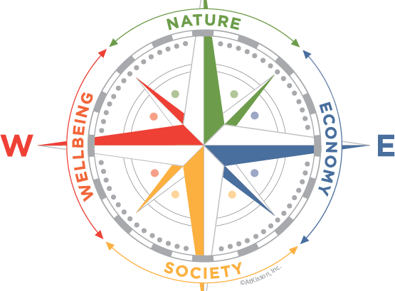 Compass Sustainability