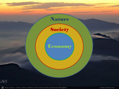 Photo of Circles showing the interdependence between economy, society, and nature with sunset over mountains in background.