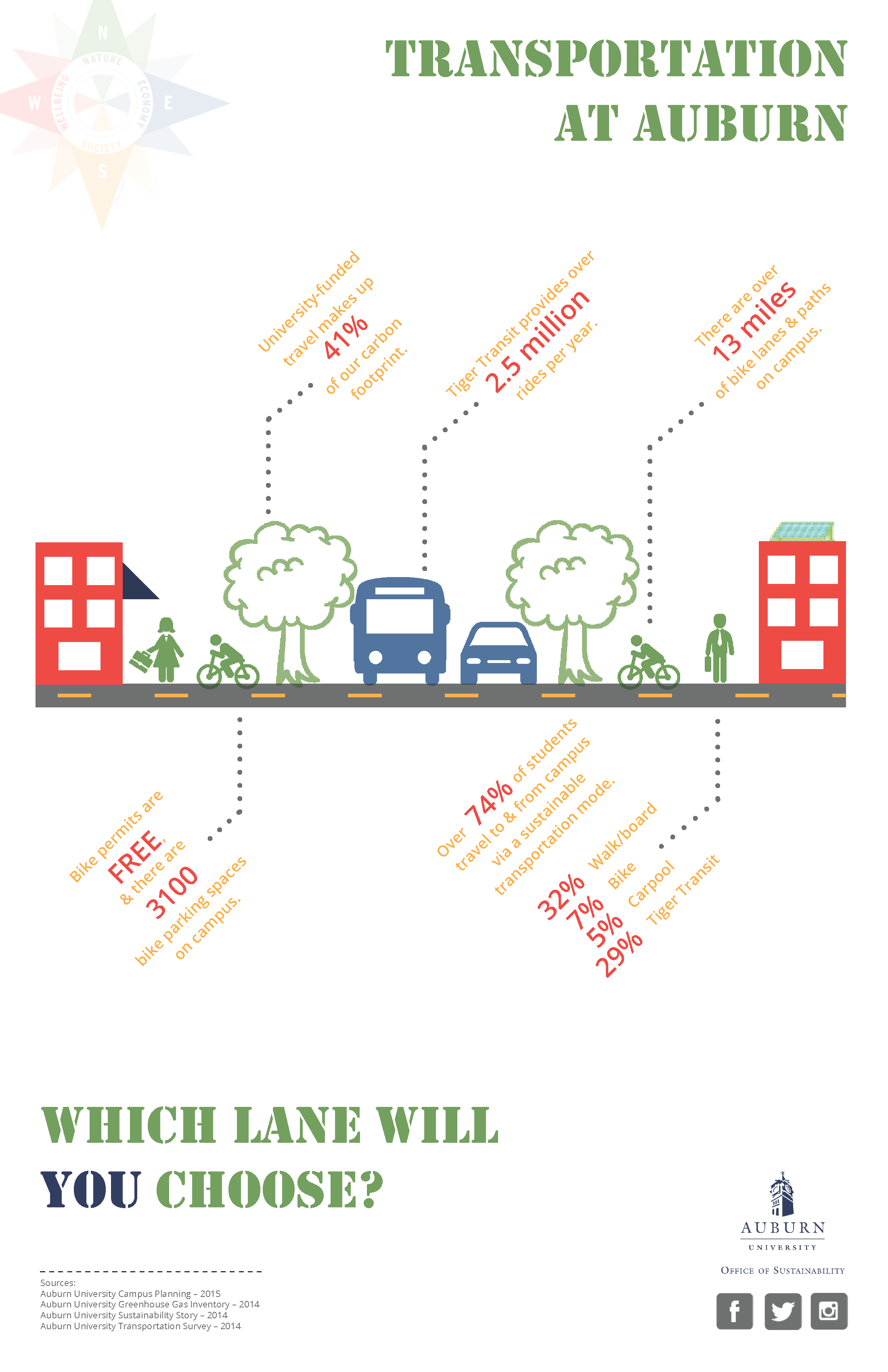 Graphic of Transportation Sept 2015