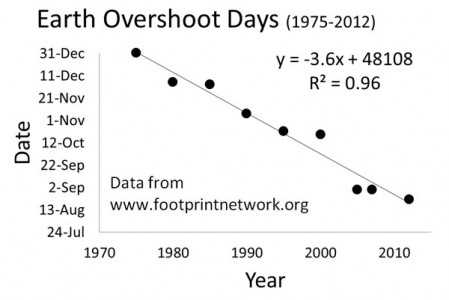 Graph of Trend of Earth Overshoot Days (credit: Royal Saskatchewan Museum Blog http://www.royalsaskmuseum.ca/blog/how-are-you-going-to-mark-overshoot-day)