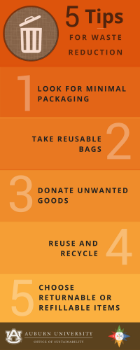 Graphic of 5 Tips for Waste Reduction: 1. Look for minimal packaging 2. Take reusable bags 3. Donate unwanted goods 4. Reuse and recycle 5. Choose returnable or refillable items