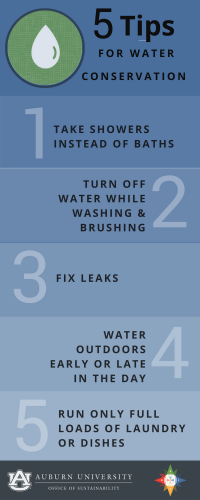 Graphic of 5 Tips for Water Conversation: 1. Take showers instead of baths 2. Turn off water while washing & brushing 3. Fix leaks 4. Water outdoors early or late in the day 5. Run only full loads of laundry or dishes