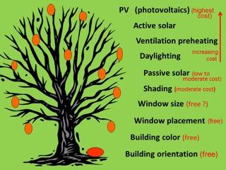 Graphic of low-barrier energy savings strategies.