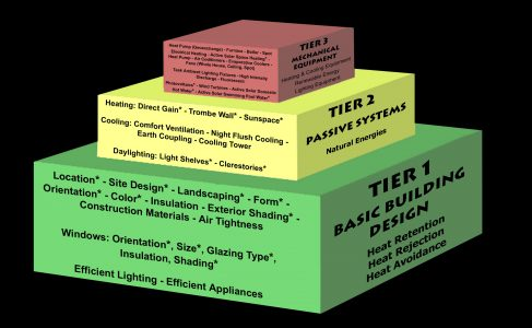 Graphic of 3 Tier approach to building design.