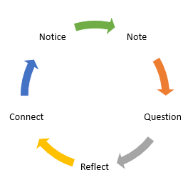 Cycle of Thinking