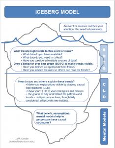 Image of Iceberg Model