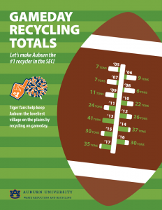 Graphic of Gameday recycling totals.