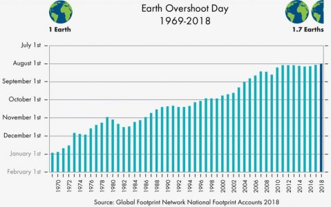 Graph of Earth Overshoot Day from 1969-2018