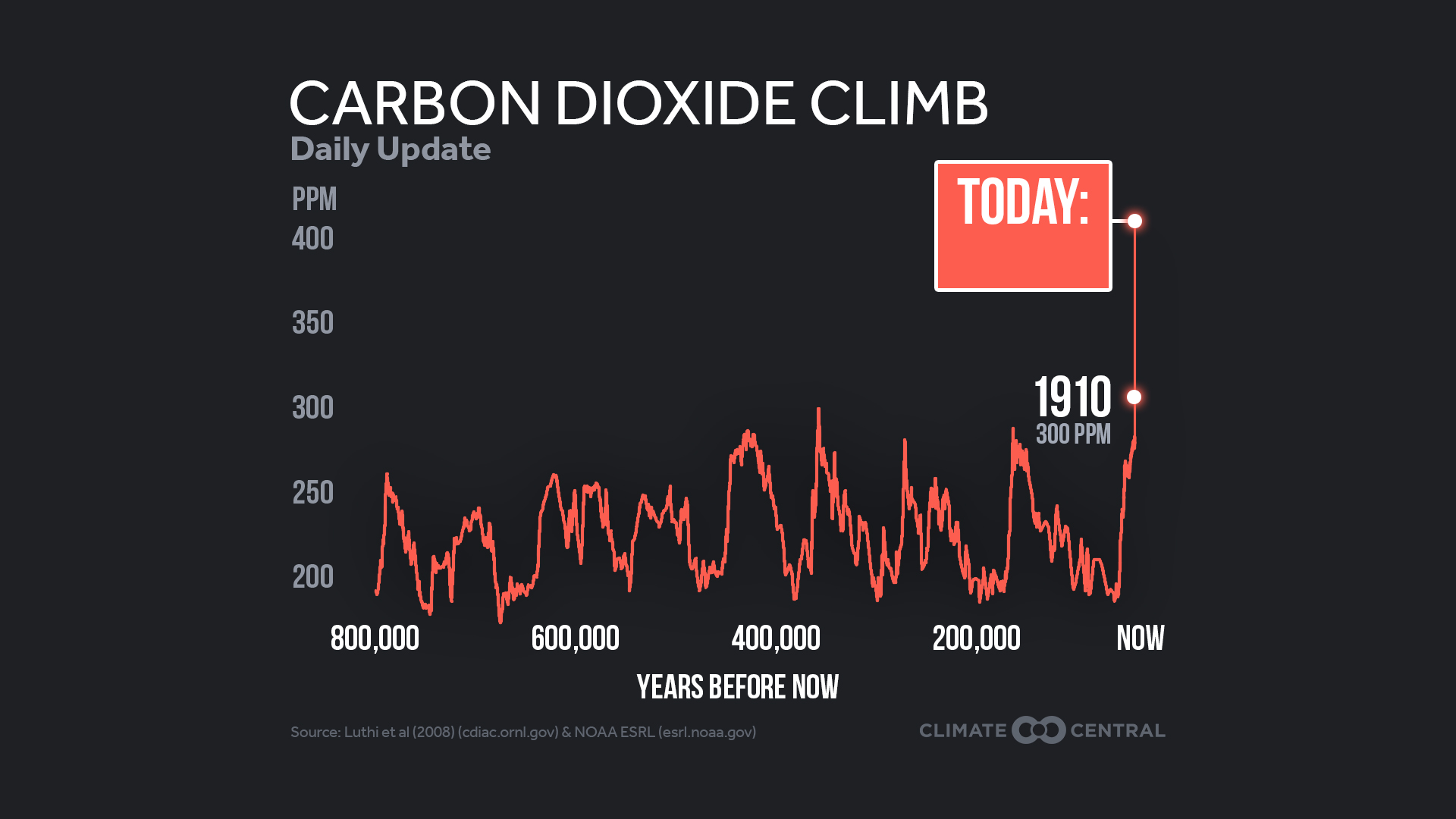 Graph showing atmospheric CO2 concentrations for last 800,000 years.