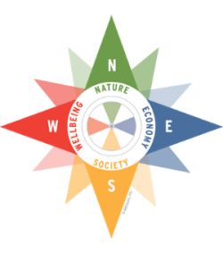 The Sustainability Compass
