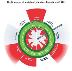 Graphic of Raworth's Doughnut Economics model.