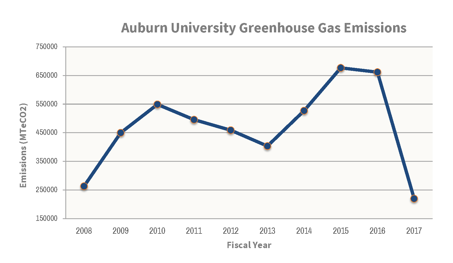 Graphic depicting total greenhouse gas emissions of Auburn University by fiscal year.