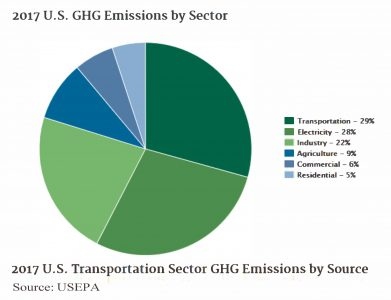 Graph of greenhouse gas emissions by sector of the US economy for 2017.