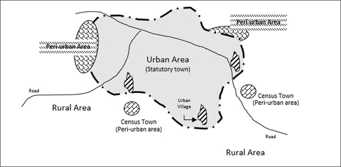 Drawing depicting peri-urban areas being located on the edges of urban areas.