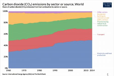 Graphic of carbon dioxide emissions by sector for the world.