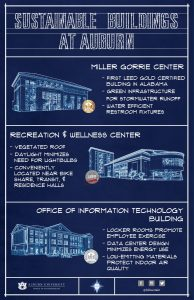 Graphic listing LEED-certified buildings on Auburn's Campus. Buildings mentioned include Miller Gorrie Center, Recreation & Wellness Center, and Office of Information Technology Building.