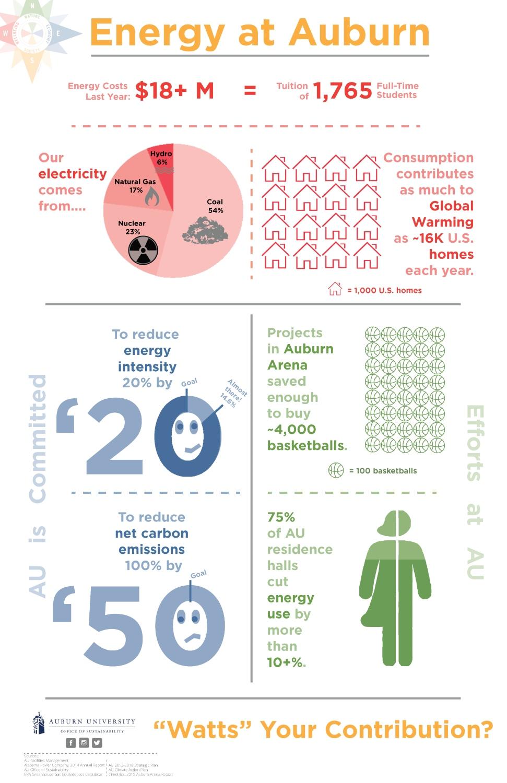 Graphic depicting energy use at Auburn University.