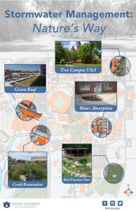 Graphic identifying locations on campus with best practices in stormwater management.