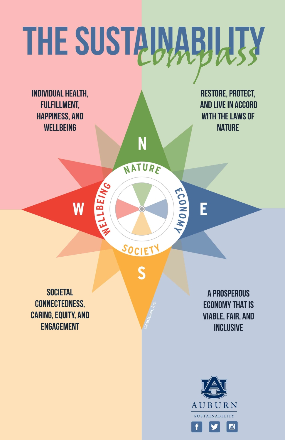 Graphic of the Sustainability Compass