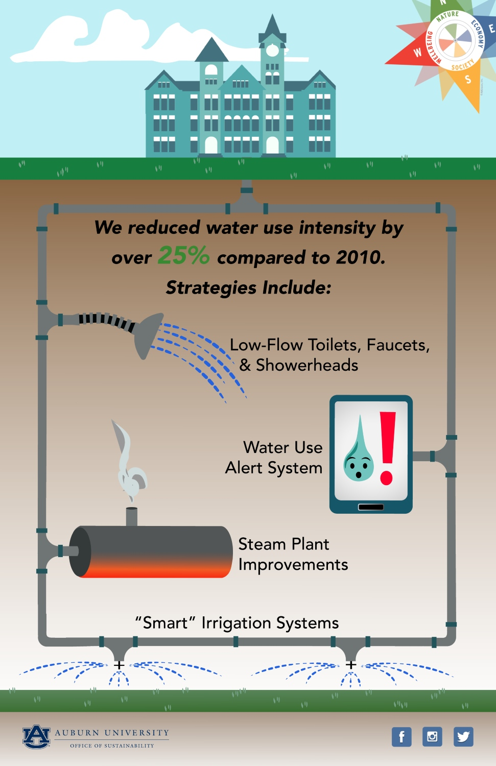 Graphic outlining how water use at Auburn university has been reduced.