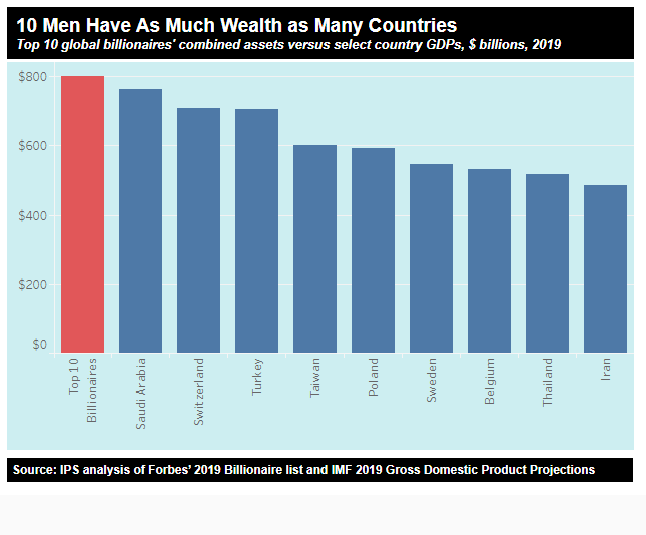 10 men have as much wealth as many countries