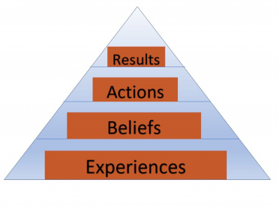 Triangular diagram description of experiences, beliefs, actions, and results